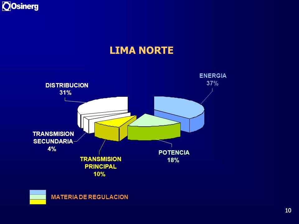 LIMA NORTE ENERGIA 37% DISTRIBUCION 31% TRANSMISION SECUNDARIA 4%