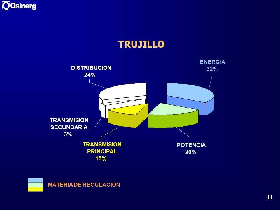 TRUJILLO ENERGIA DISTRIBUCION 32% 24% TRANSMISION SECUNDARIA 3%