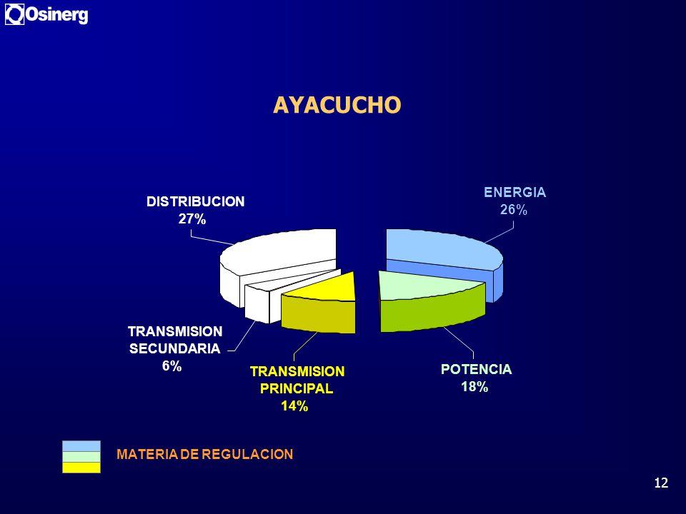 AYACUCHO ENERGIA DISTRIBUCION 26% 27% TRANSMISION SECUNDARIA 6%