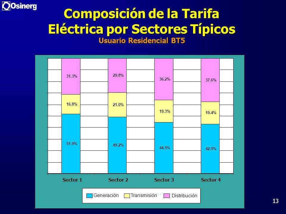 Composición de la Tarifa Eléctrica por Sectores Típicos Usuario Residencial BT5