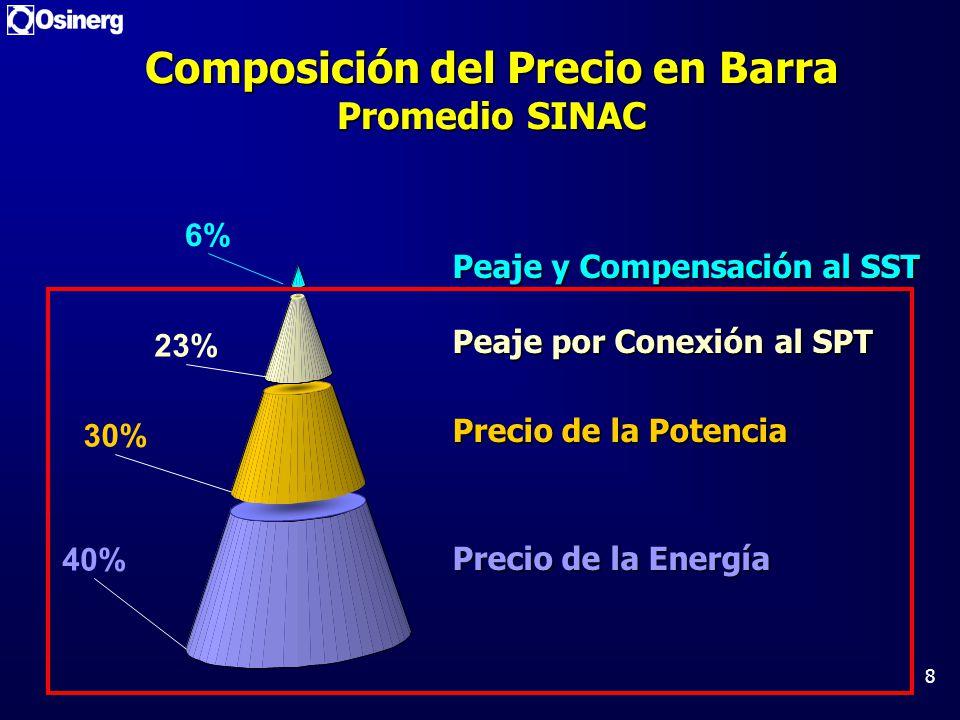 Composición del Precio en Barra Promedio SINAC