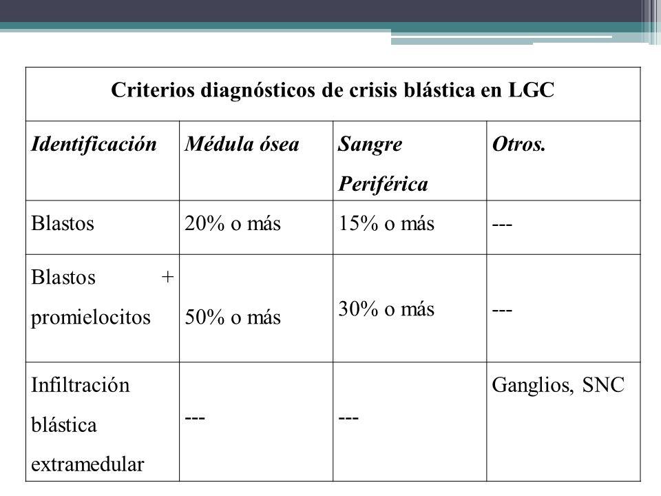 Criterios diagnósticos de crisis blástica en LGC