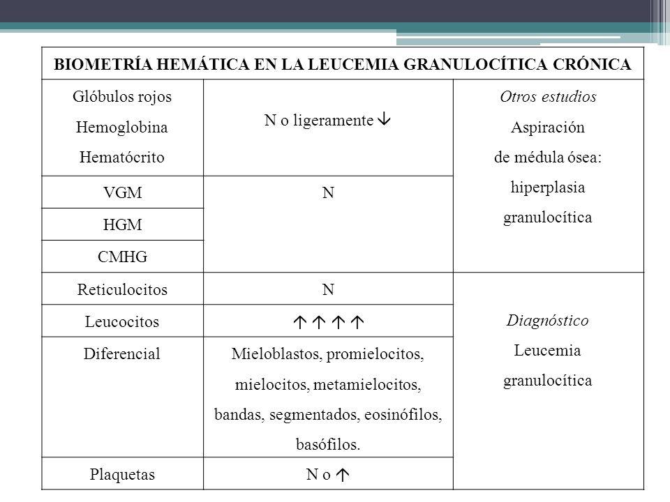 BIOMETRÍA HEMÁTICA EN LA LEUCEMIA GRANULOCÍTICA CRÓNICA