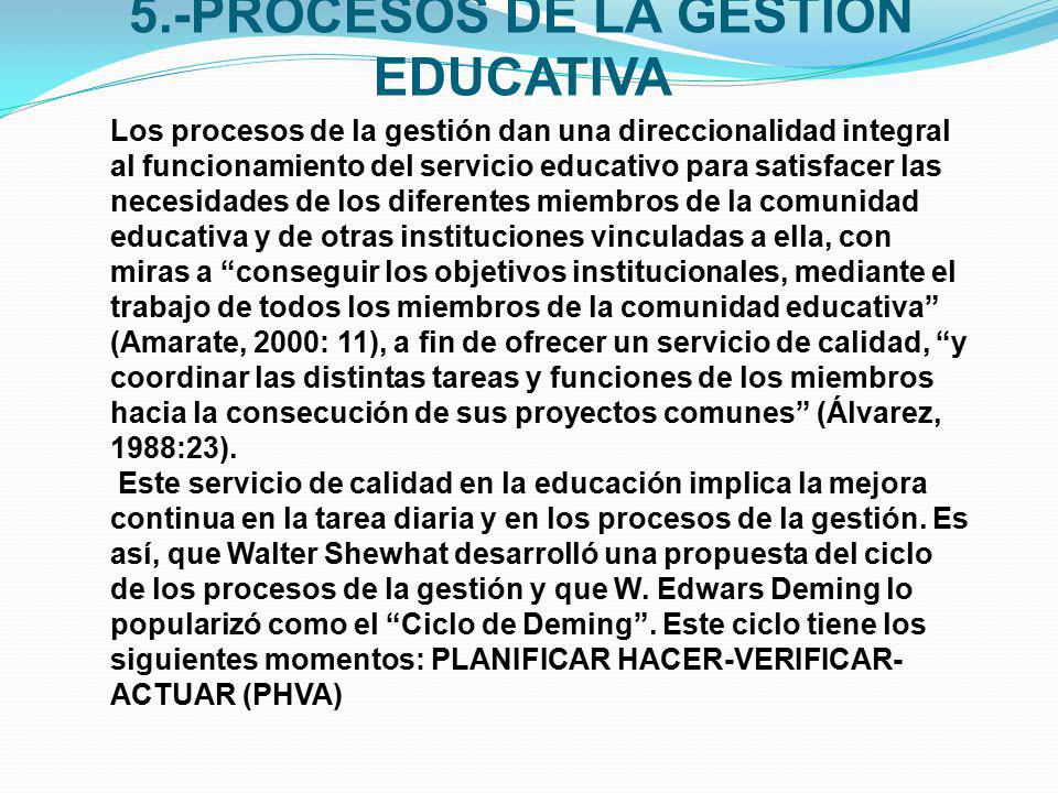 5.-PROCESOS DE LA GESTION EDUCATIVA
