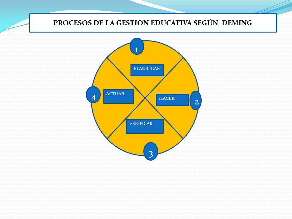 PROCESOS DE LA GESTION EDUCATIVA SEGÚN DEMING