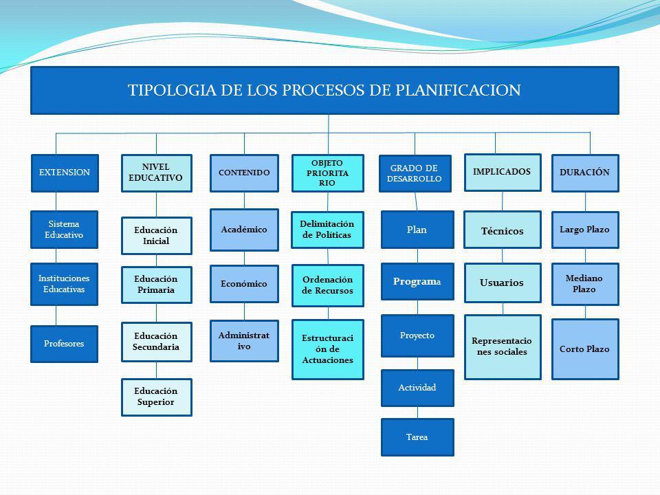 TIPOLOGIA DE LOS PROCESOS DE PLANIFICACION