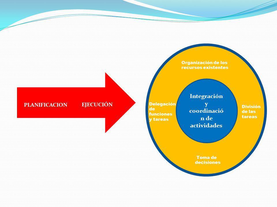 Integración y coordinación de actividades