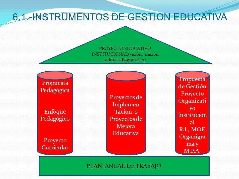 6.1.-INSTRUMENTOS DE GESTION EDUCATIVA