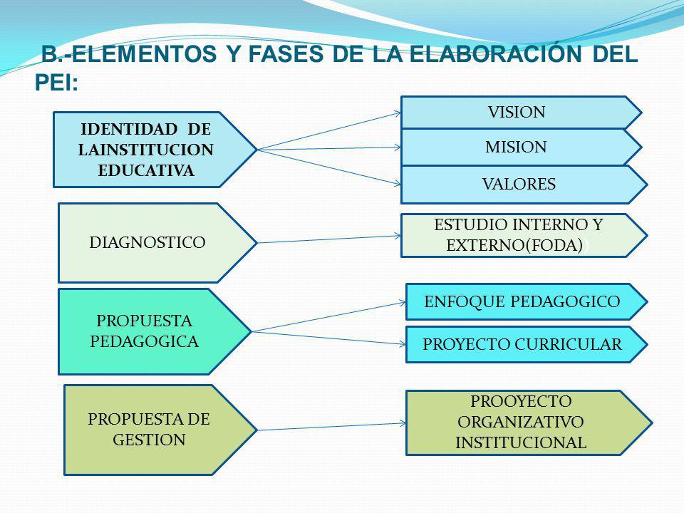 B.-ELEMENTOS Y FASES DE LA ELABORACIÓN DEL PEI: