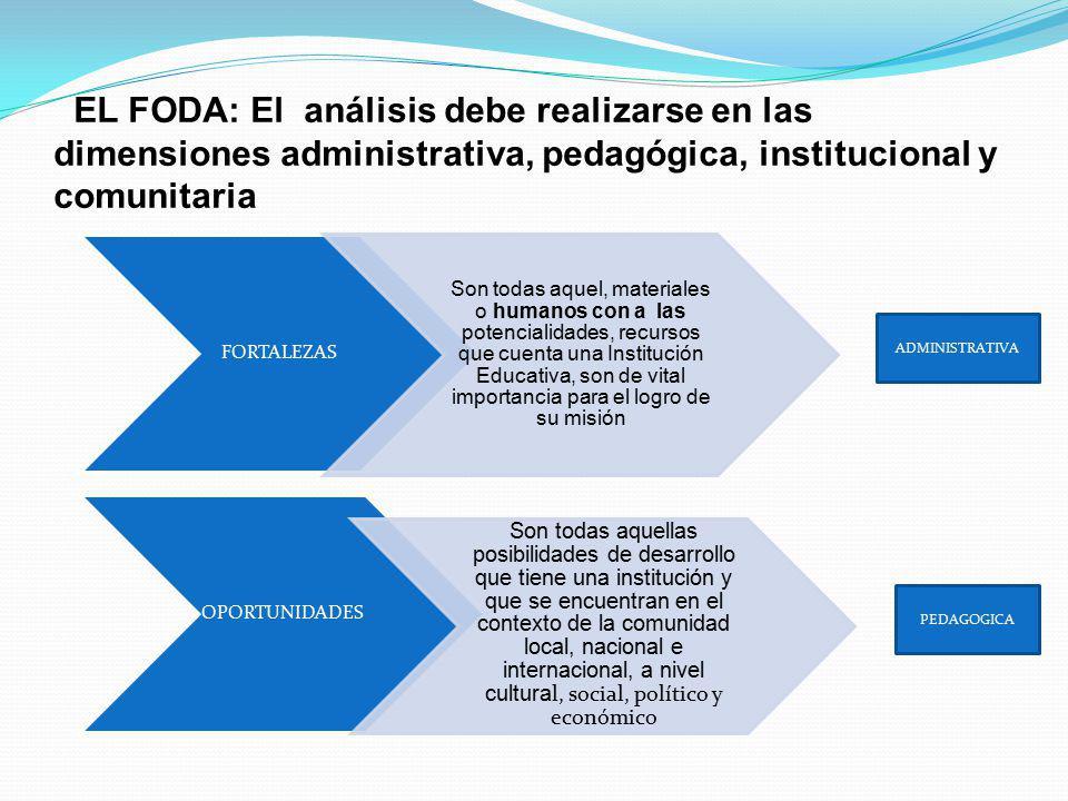 EL FODA: El análisis debe realizarse en las dimensiones administrativa, pedagógica, institucional y comunitaria