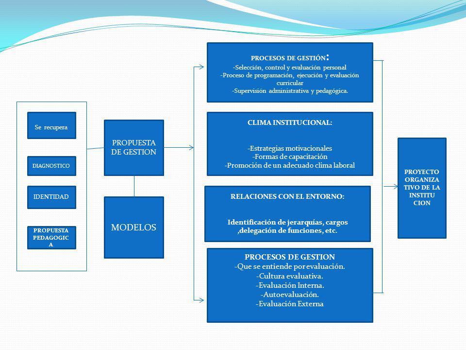MODELOS PROPUESTA DE GESTION PROCESOS DE GESTION
