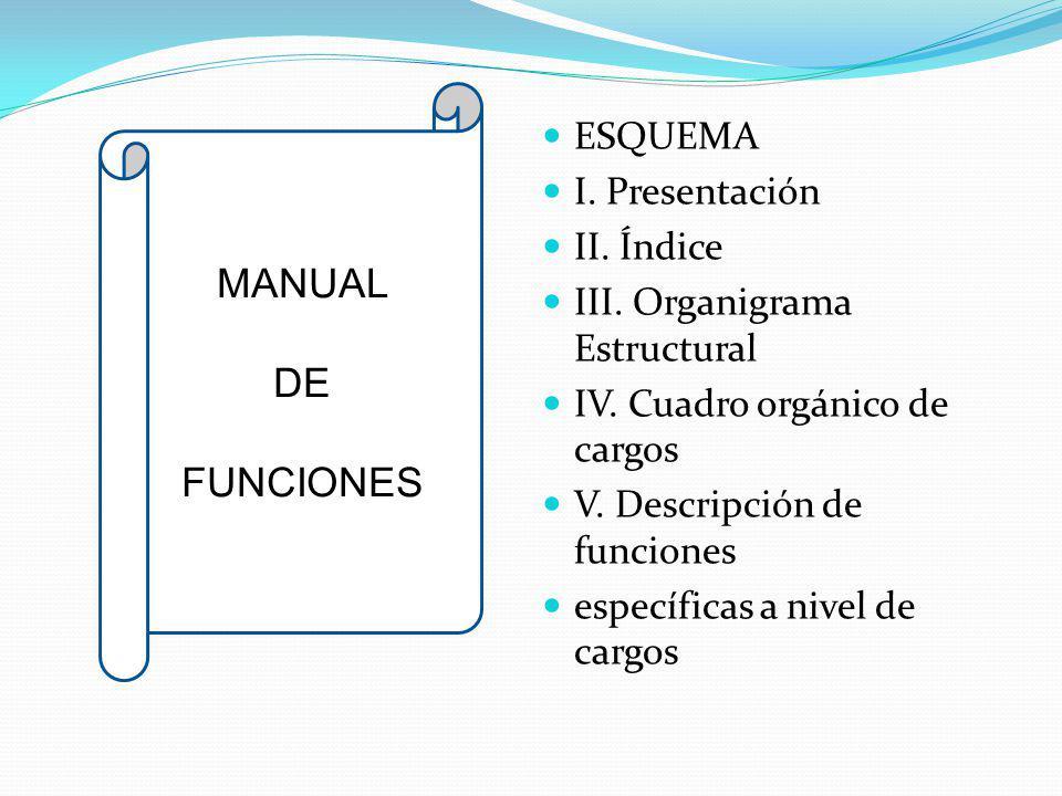 MANUAL DE FUNCIONES ESQUEMA I. Presentación II. Índice