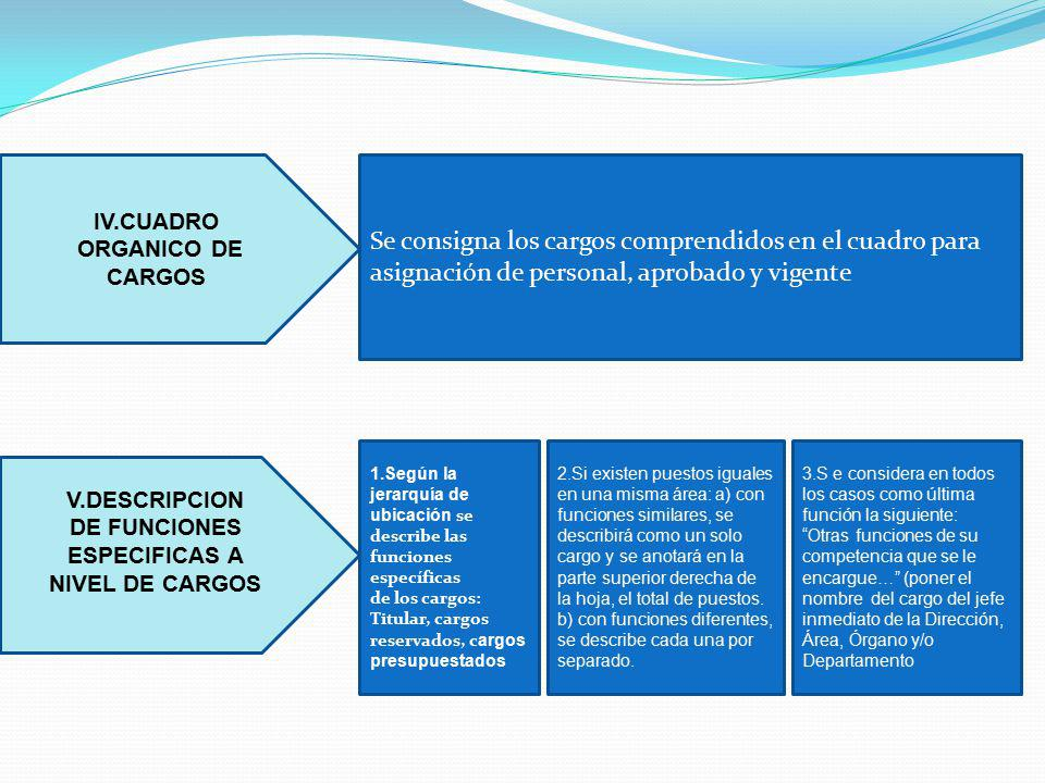IV.CUADRO ORGANICO DE. CARGOS. Se consigna los cargos comprendidos en el cuadro para asignación de personal, aprobado y vigente.