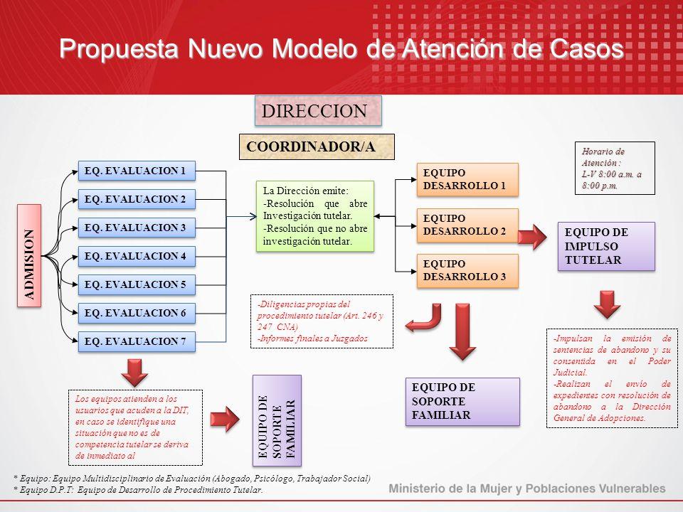 Propuesta Nuevo Modelo de Atención de Casos