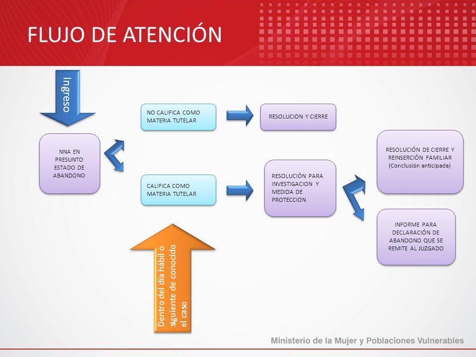 FLUJO DE ATENCIÓN Ingreso