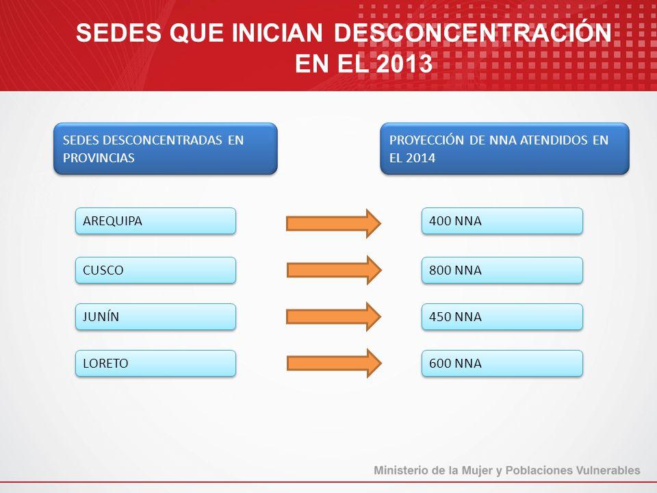 SEDES QUE INICIAN DESCONCENTRACIÓN EN EL 2013