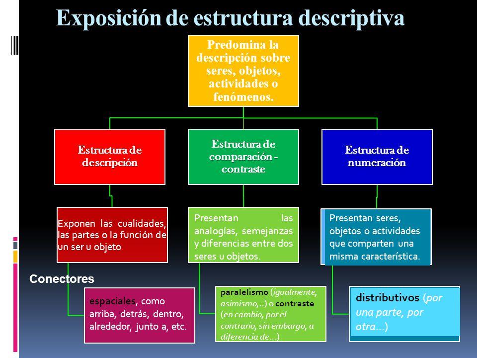Exposición de estructura descriptiva