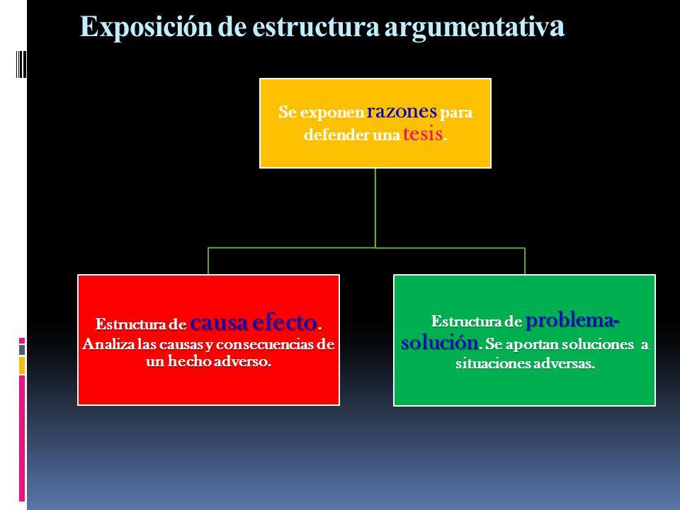 Exposición de estructura argumentativa