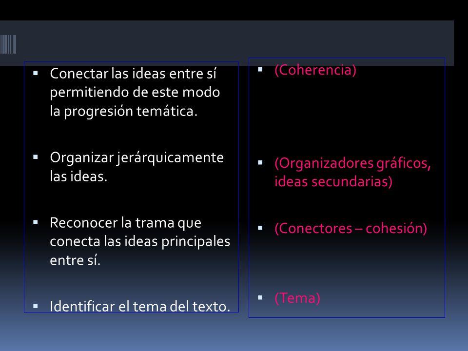 (Coherencia) (Organizadores gráficos, ideas secundarias) (Conectores – cohesión) (Tema)