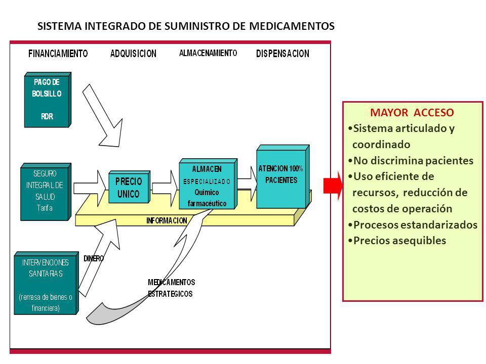 SISTEMA INTEGRADO DE SUMINISTRO DE MEDICAMENTOS