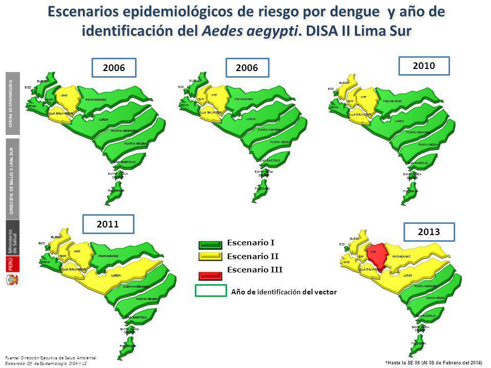 Pareto de las atenciones por febriles por establecimientos DISA II Lima Sur, 2014*