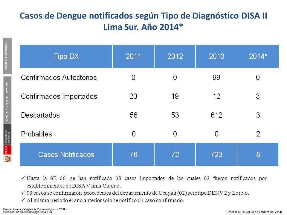 Escenarios epidemiológicos de riesgo por dengue y año de identificación del Aedes aegypti. DISA II Lima Sur
