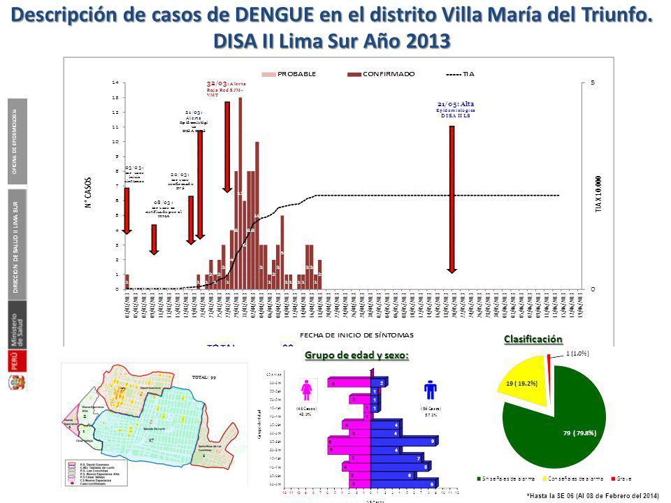 Casos de Dengue notificados según Tipo de Diagnóstico DISA II Lima Sur