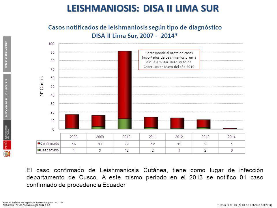 MALARIA : DISA II LIMA SUR Casos confirmados de Malaria según especie.