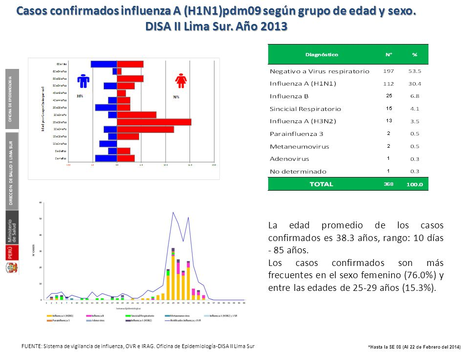 VIGILANCIA DE INFLUENZA Y OTROS VIRUS RESPIRATORIOS. DISA II Lima Sur