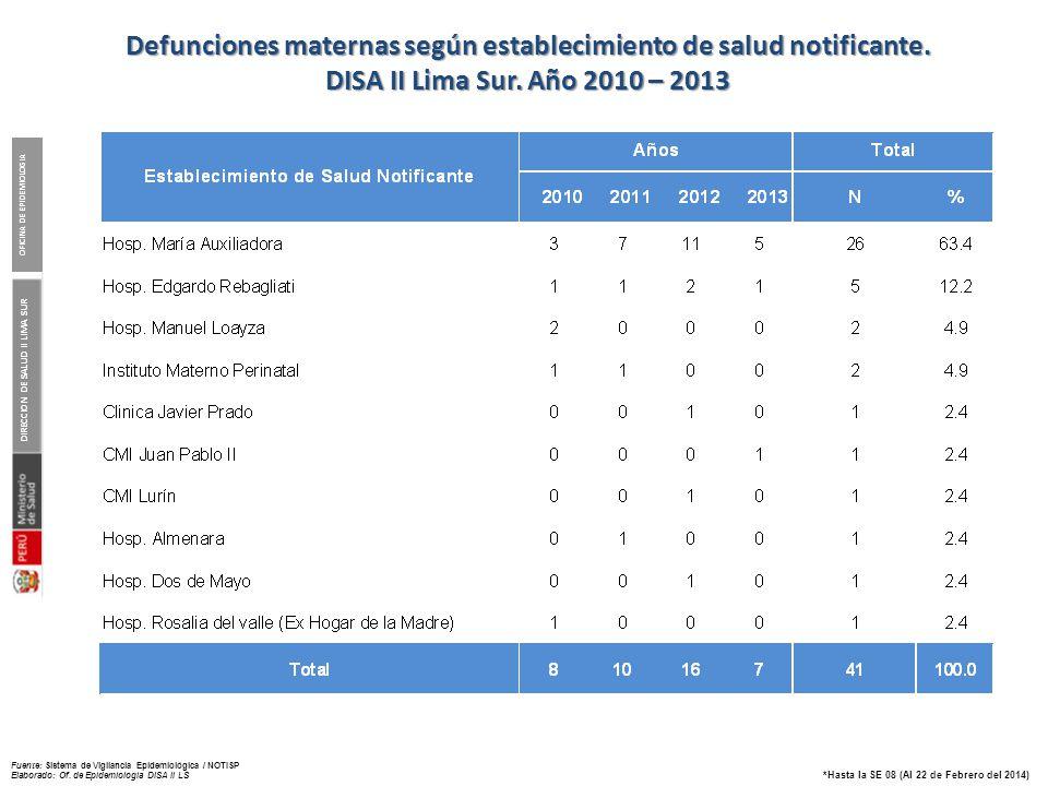 Muerte Materna según distrito de residencia. DISA II Lima Sur.