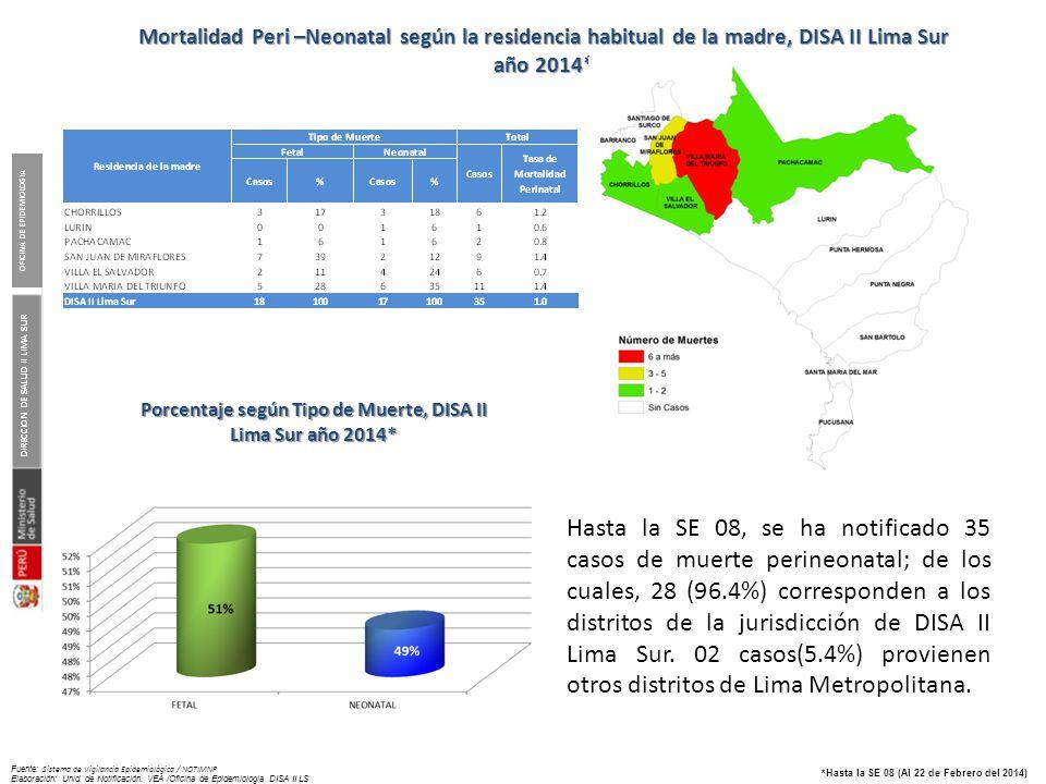 Mortalidad Peri -Neonatal según principales Indicadores, DISA II Lima Sur año 2014*