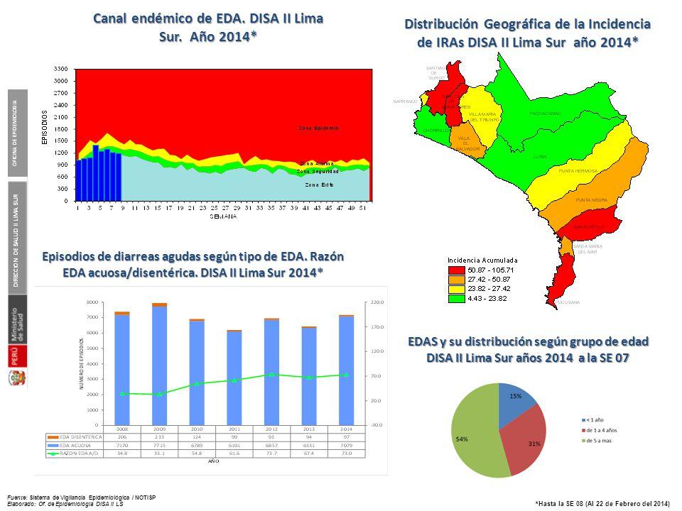 Casos notificados de Enfermedad Diarreica Aguda según distrito, DISA II Lima Sur. Año 2014*