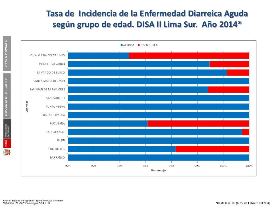 Canal endémico de EDA. DISA II Lima Sur. Año 2014*
