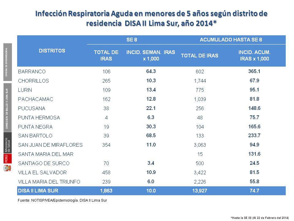 Pareto de las atenciones en EDAs según Micro red notificante DISA II Lima Sur, 2014