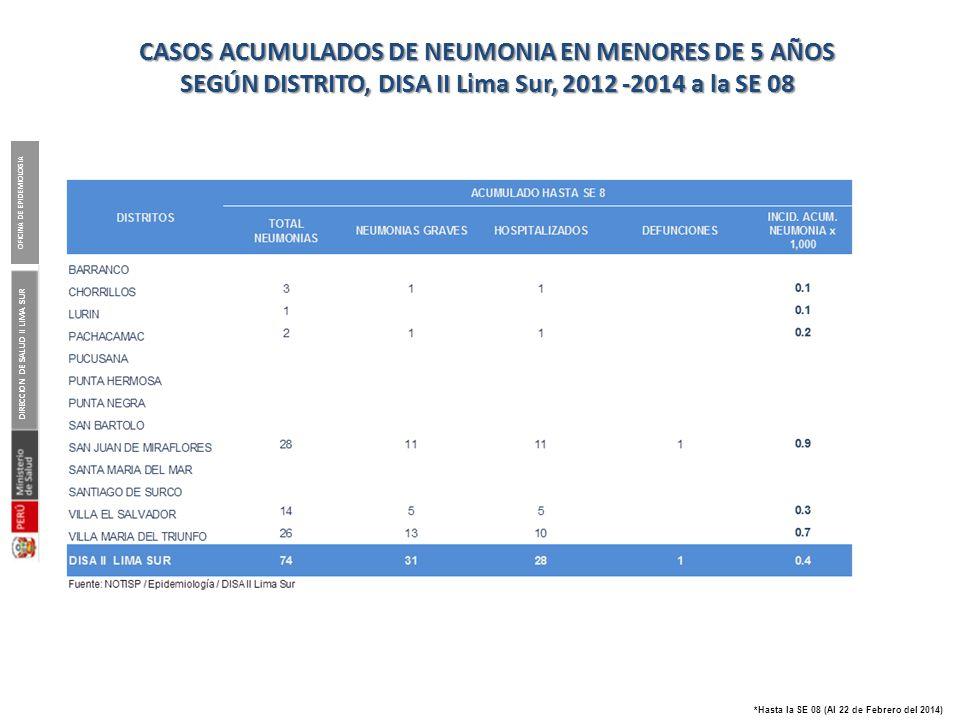 NEUMONIAS EN MENORES DE 5 AÑOS EN LA DISA II LIMA SUR, 2014*
