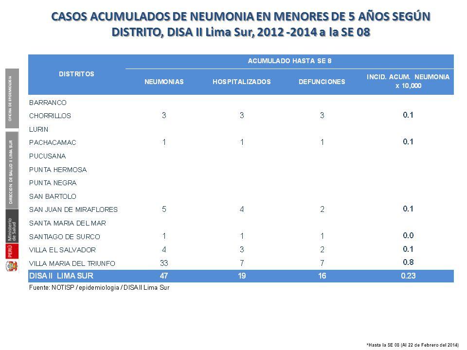 CASOS ACUMULADOS DE NEUMONIA EN MENORES DE 5 AÑOS SEGÚN DISTRITO, DISA II Lima Sur, 2012 -2014 a la SE 08