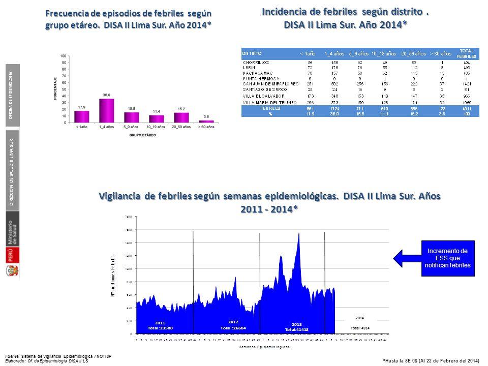 Episodios e Incidencia de SOB/ASMA según años 2008-2014*