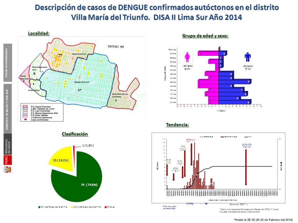 Casos de Dengue notificados según Tipo de Diagnóstico y lugar de infección. DISA II Lima Sur. Año 2014*