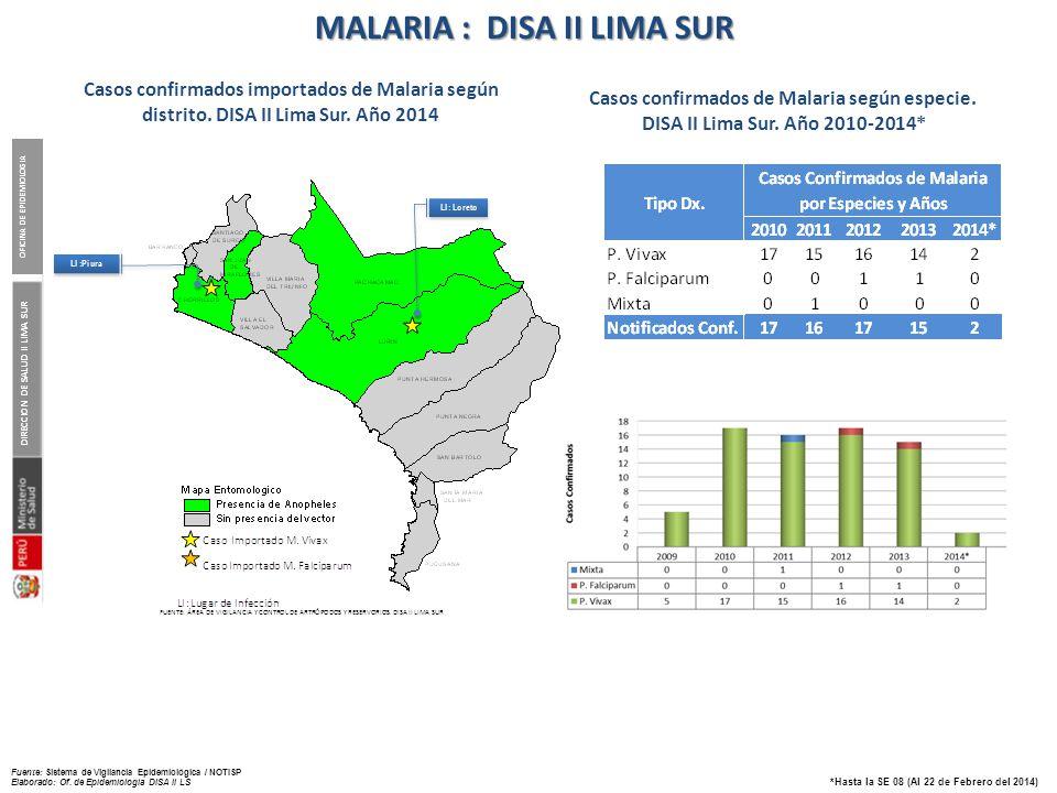 Casos de dengue confirmados importados. DISA II Lima Sur.