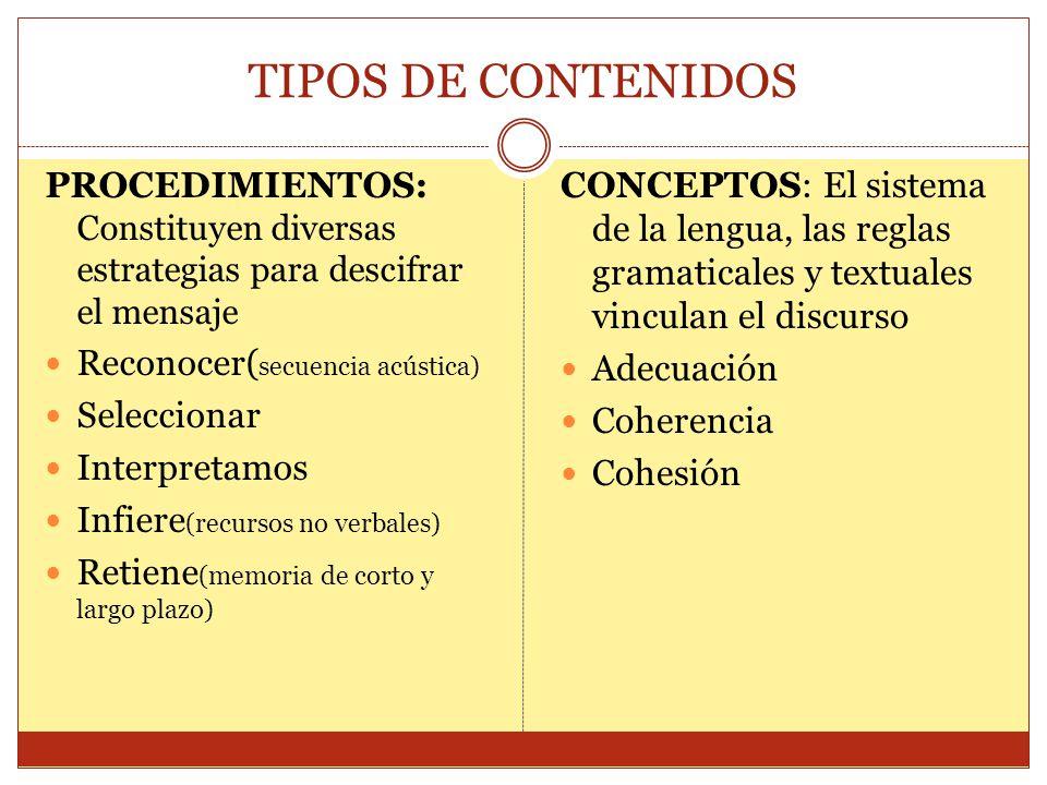 TIPOS DE CONTENIDOS PROCEDIMIENTOS: Constituyen diversas estrategias para descifrar el mensaje. Reconocer(secuencia acústica)