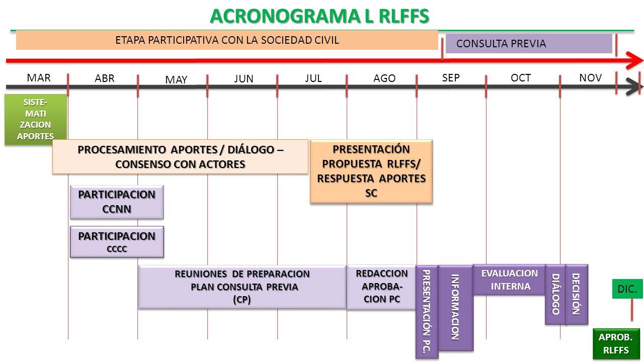 ACRONOGRAMA L RLFFS ETAPA PARTICIPATIVA CON LA SOCIEDAD CIVIL