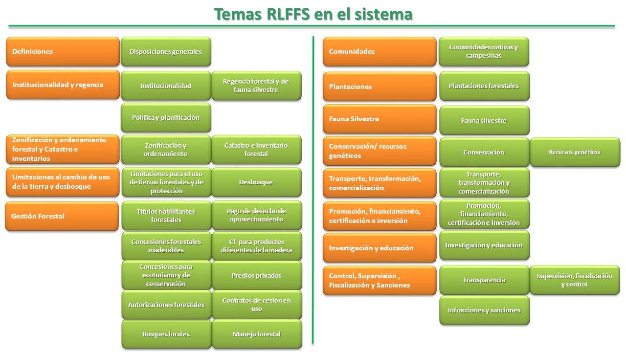 Temas RLFFS en el sistema