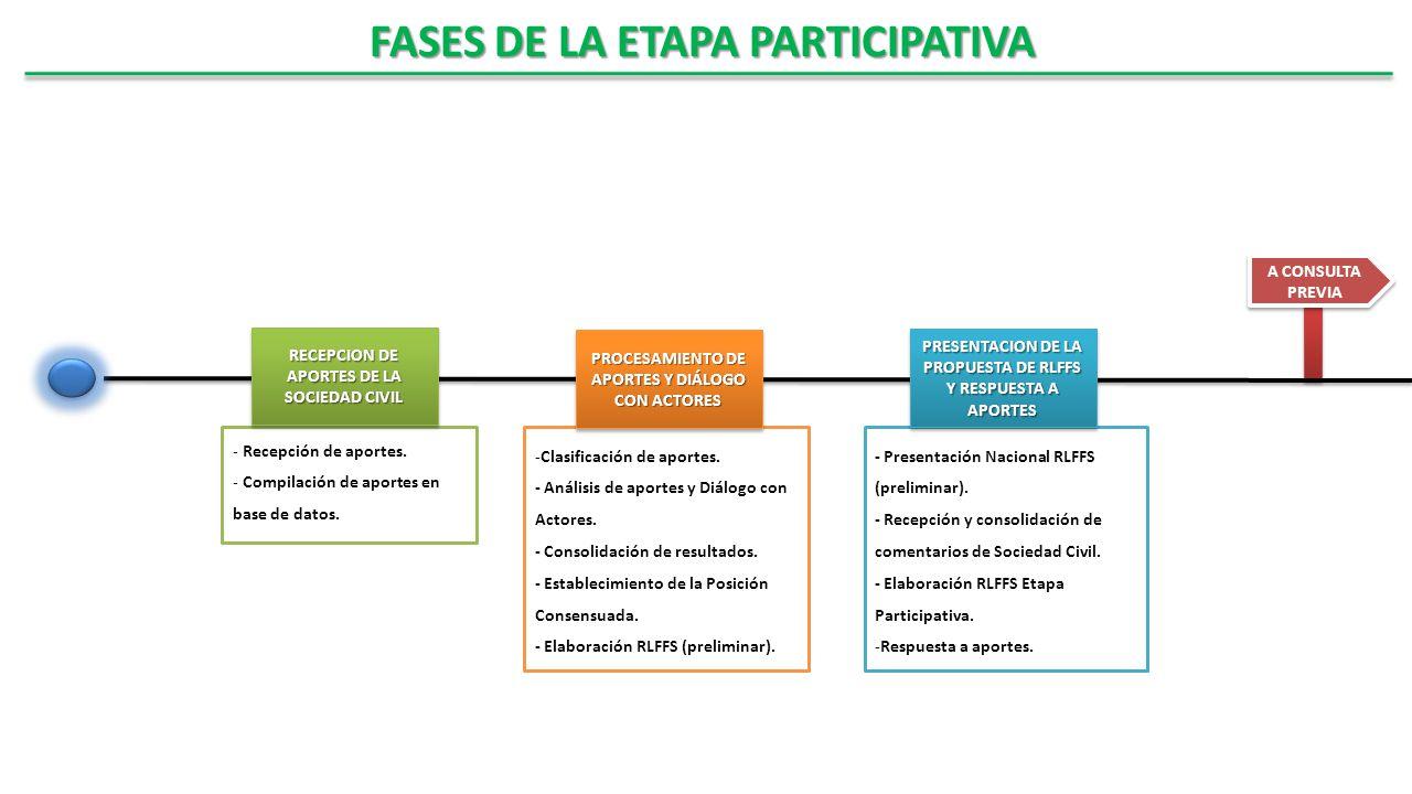 FASES DE LA ETAPA PARTICIPATIVA
