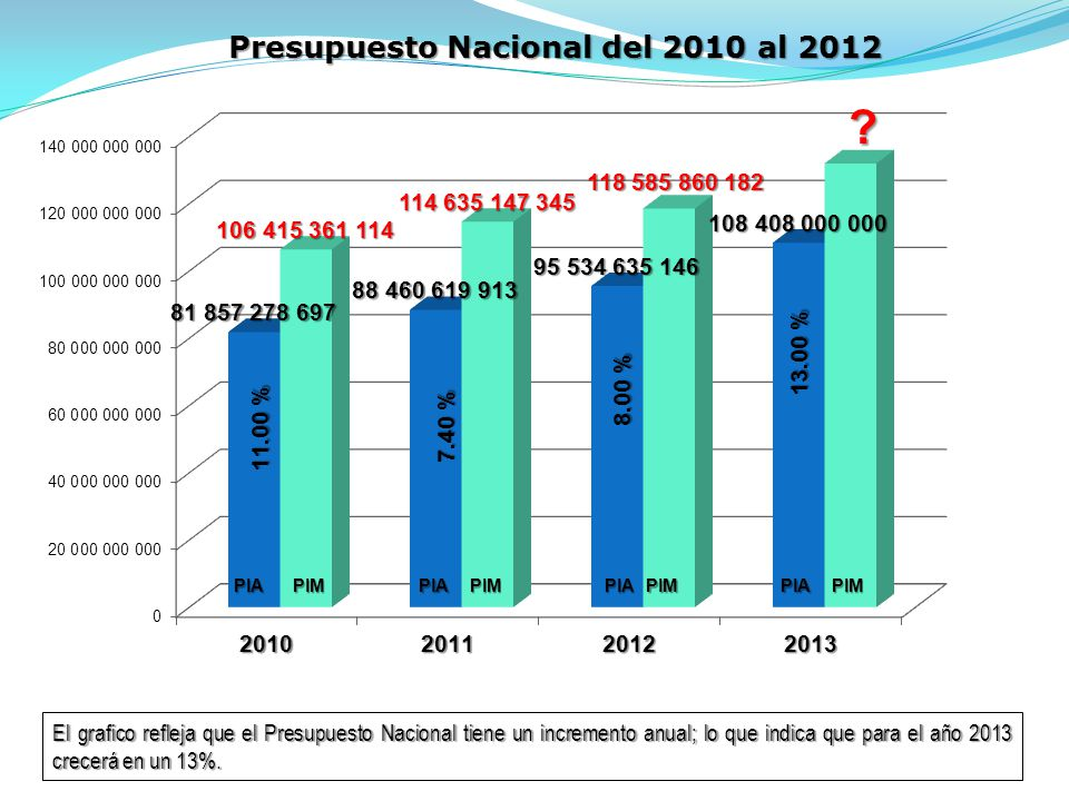 Presupuesto Nacional del 2010 al 2012