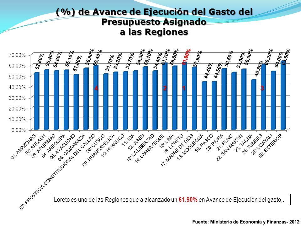 (%) de Avance de Ejecución del Gasto del Presupuesto Asignado a las Regiones