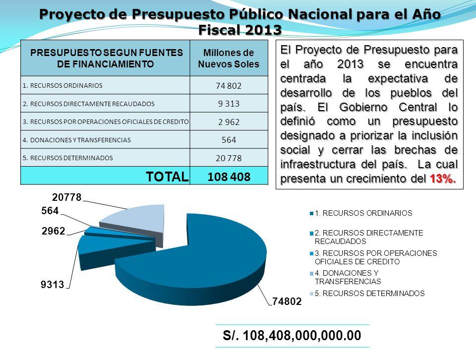 Proyecto de Presupuesto Público Nacional para el Año Fiscal 2013