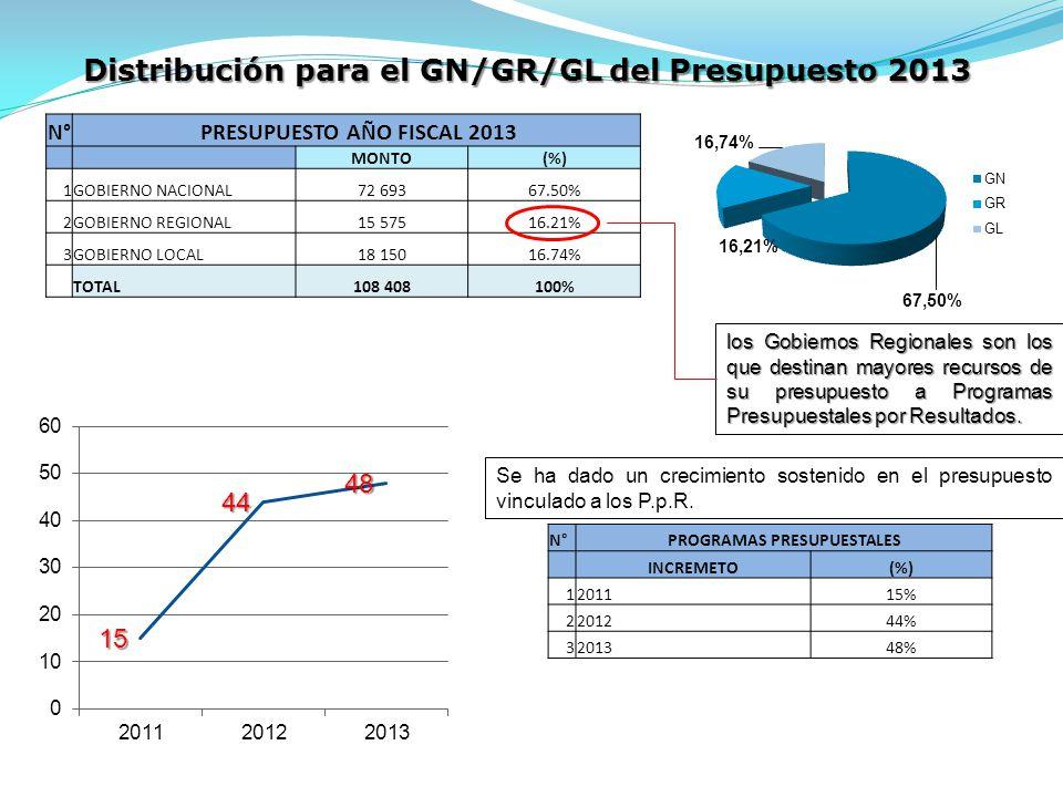 Distribución para el GN/GR/GL del Presupuesto 2013