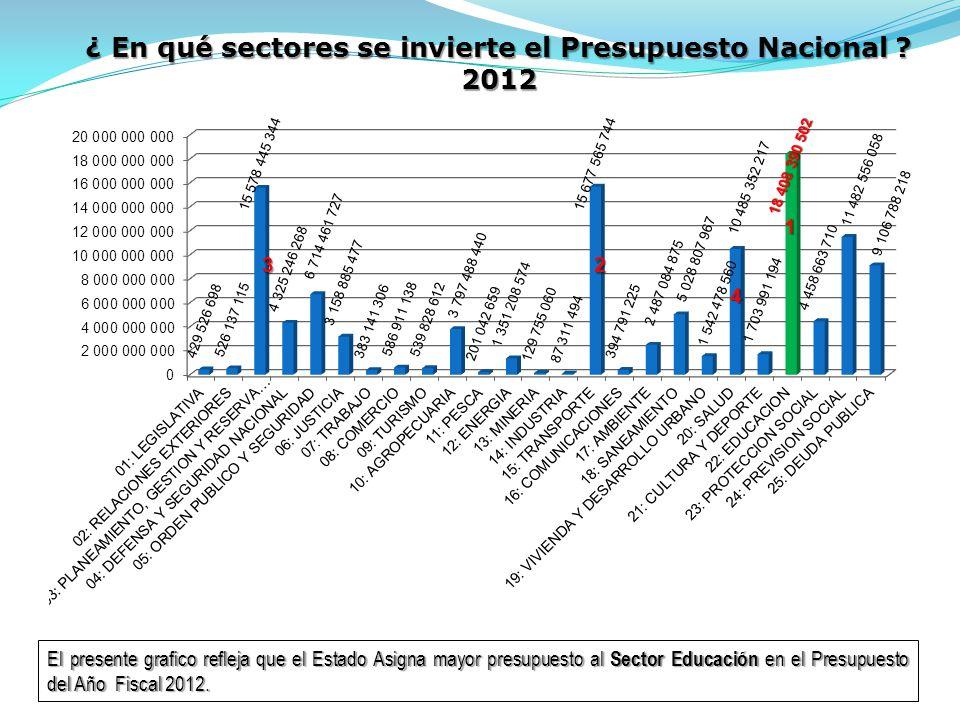 ¿ En qué sectores se invierte el Presupuesto Nacional 2012