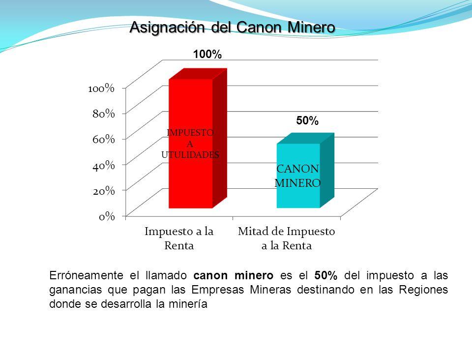 Asignación del Canon Minero
