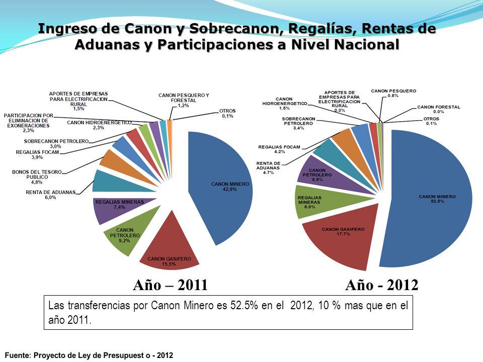 Ingreso de Canon y Sobrecanon, Regalías, Rentas de Aduanas y Participaciones a Nivel Nacional